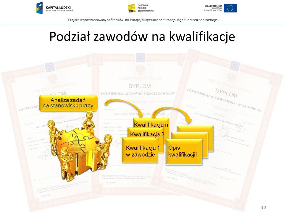 Projekt współfinansowany ze środków Unii Europejskiej w ramach Europejskiego Funduszu Społecznego. Podział zawodów na kwalifikacje Kwalifikacja 1 w za