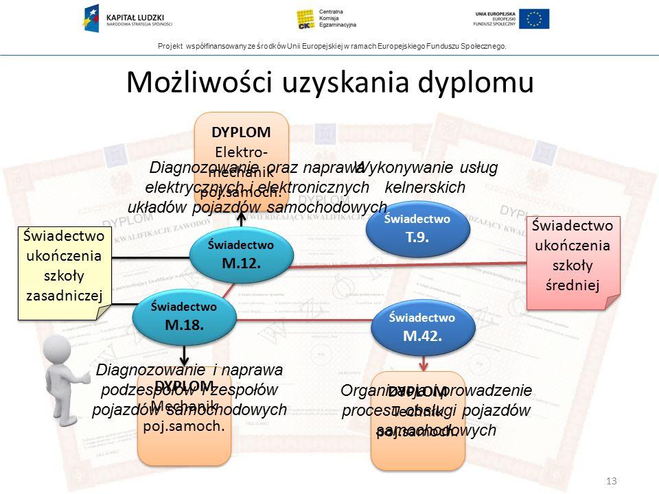 Projekt współfinansowany ze środków Unii Europejskiej w ramach Europejskiego Funduszu Społecznego. Możliwości uzyskania dyplomu Świadectwo ukończenia