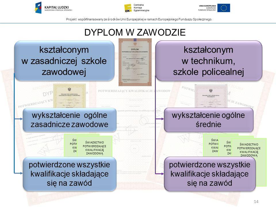 Projekt współfinansowany ze środków Unii Europejskiej w ramach Europejskiego Funduszu Społecznego. kształconym w zasadniczej szkole zawodowej kształco