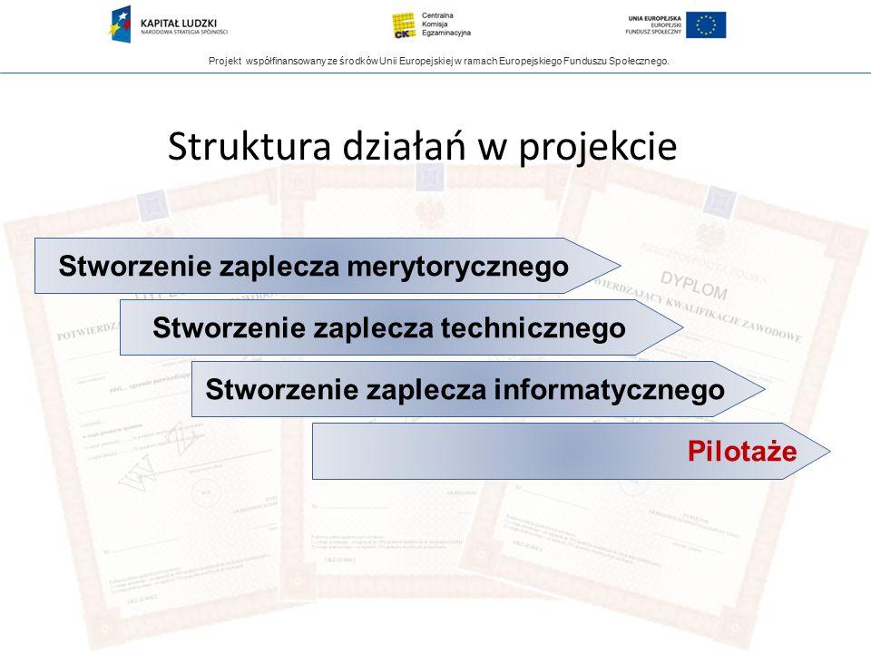 Projekt współfinansowany ze środków Unii Europejskiej w ramach Europejskiego Funduszu Społecznego. Struktura działań w projekcie Stworzenie zaplecza m