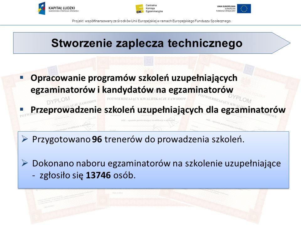 Projekt współfinansowany ze środków Unii Europejskiej w ramach Europejskiego Funduszu Społecznego.  Opracowanie programów szkoleń uzupełniających egz