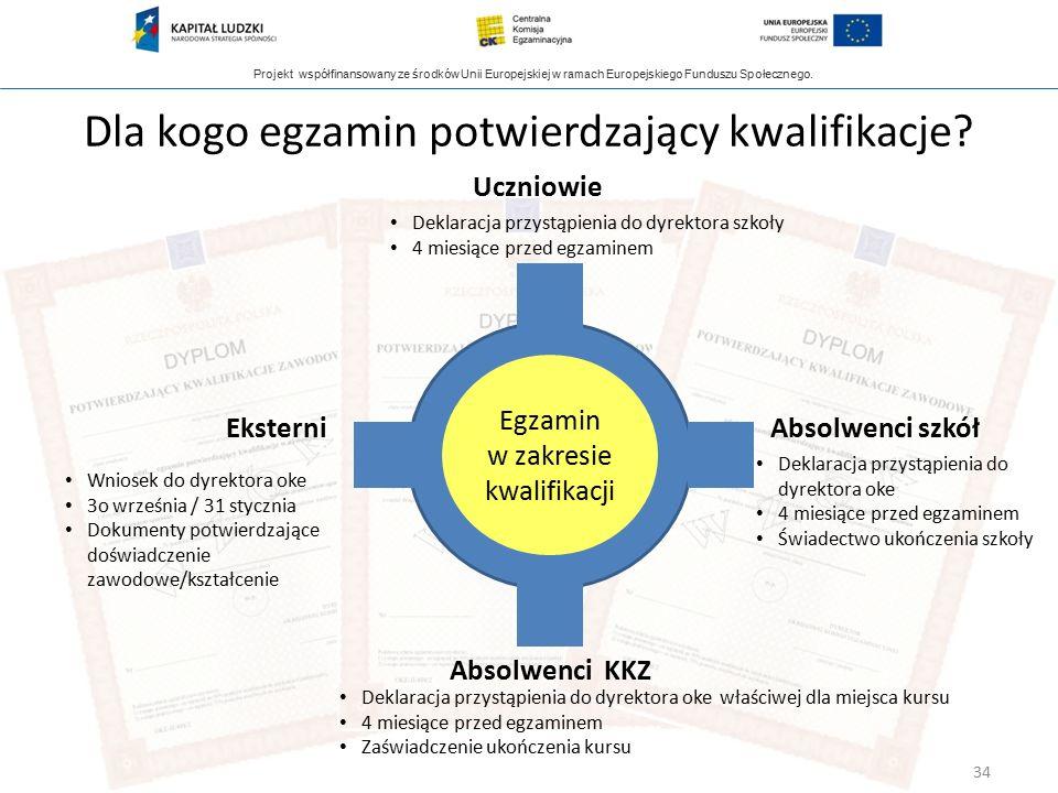 Projekt współfinansowany ze środków Unii Europejskiej w ramach Europejskiego Funduszu Społecznego. Dla kogo egzamin potwierdzający kwalifikacje? Egzam