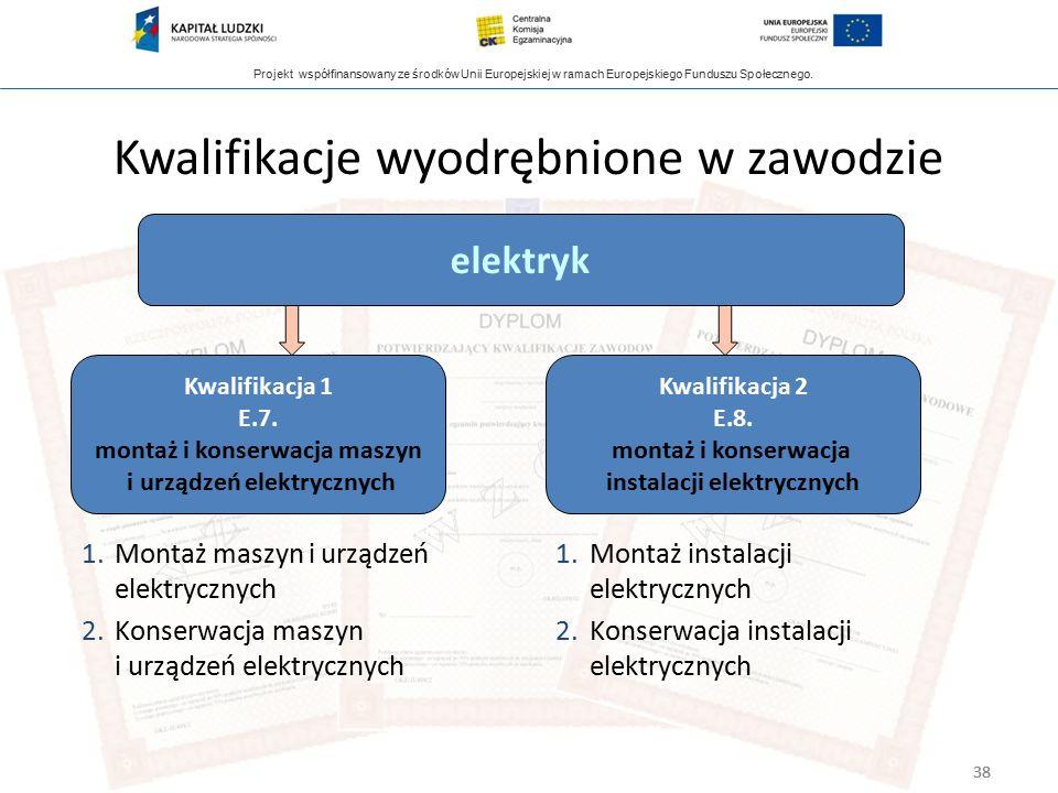 Projekt współfinansowany ze środków Unii Europejskiej w ramach Europejskiego Funduszu Społecznego. 38 elektryk Kwalifikacja 1 E.7. montaż i konserwacj