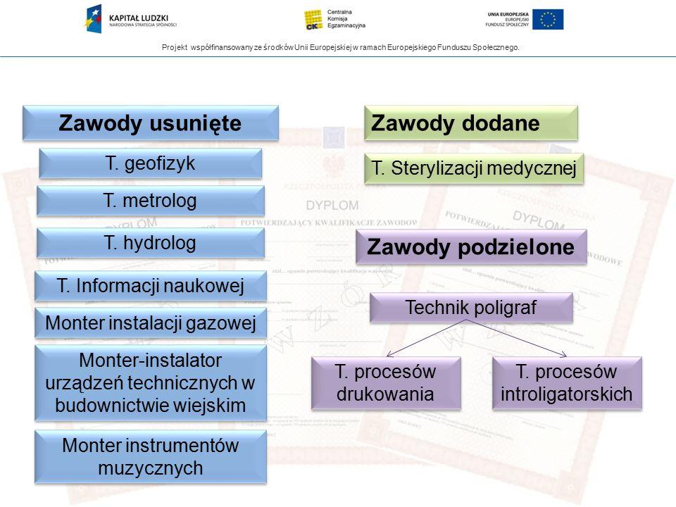 Projekt współfinansowany ze środków Unii Europejskiej w ramach Europejskiego Funduszu Społecznego. Zawody usunięte Zawody dodane Zawody podzielone T.