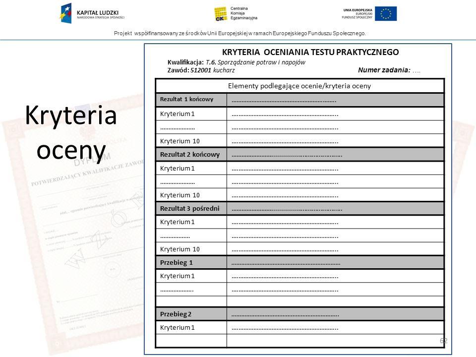 Projekt współfinansowany ze środków Unii Europejskiej w ramach Europejskiego Funduszu Społecznego. Kryteria oceny Elementy podlegające ocenie/kryteria