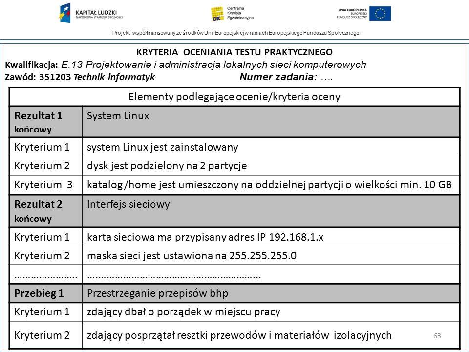 Projekt współfinansowany ze środków Unii Europejskiej w ramach Europejskiego Funduszu Społecznego. Elementy podlegające ocenie/kryteria oceny Rezultat
