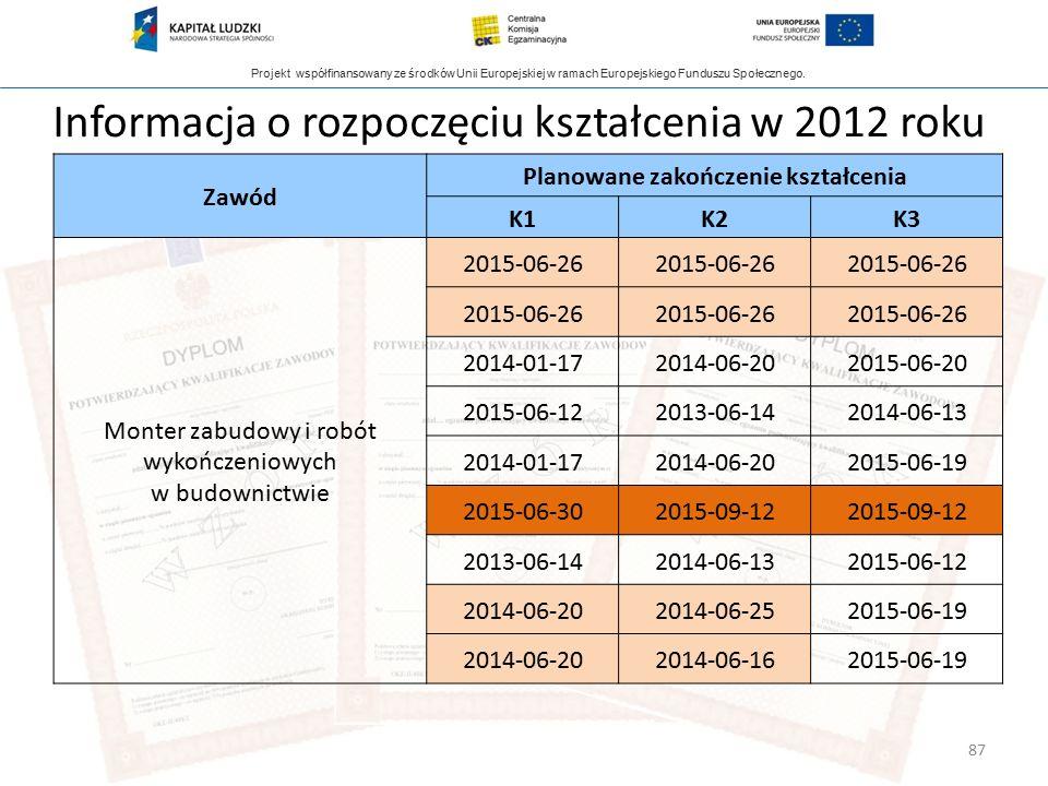 Projekt współfinansowany ze środków Unii Europejskiej w ramach Europejskiego Funduszu Społecznego. 87 Informacja o rozpoczęciu kształcenia w 2012 roku