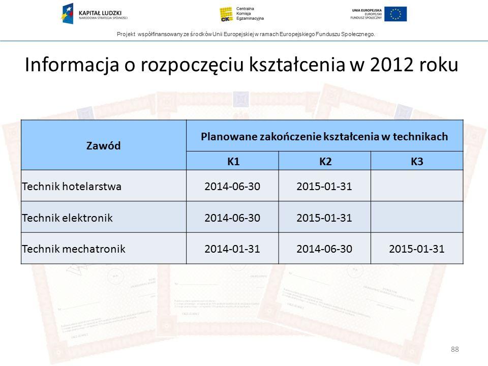 Projekt współfinansowany ze środków Unii Europejskiej w ramach Europejskiego Funduszu Społecznego. 88 Zawód Planowane zakończenie kształcenia w techni