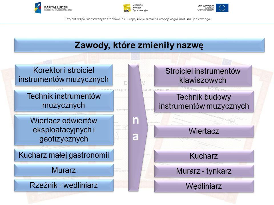 Projekt współfinansowany ze środków Unii Europejskiej w ramach Europejskiego Funduszu Społecznego. Zawody, które zmieniły nazwę Korektor i stroiciel i