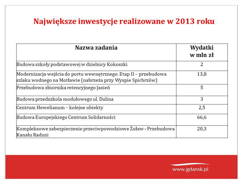 Największe inwestycje realizowane w 2013 roku Nazwa zadaniaWydatki w mln zł Budowa szkoły podstawowej w dzielnicy Kokoszki2 Modernizacja wejścia do portu wewnętrznego.