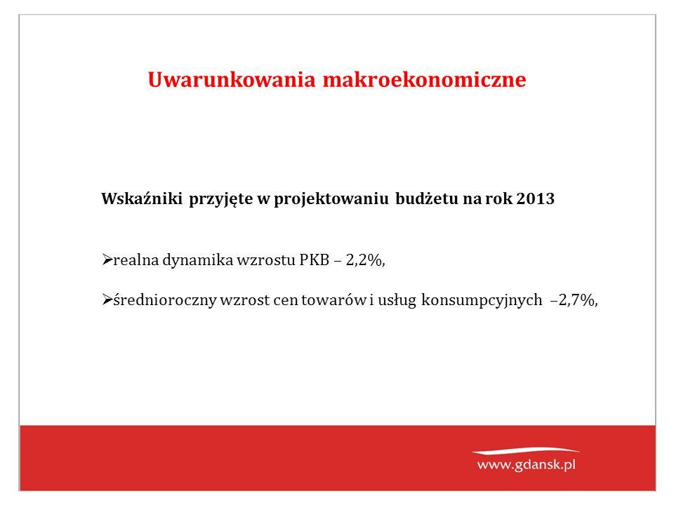 Uwarunkowania makroekonomiczne Wskaźniki przyjęte w projektowaniu budżetu na rok 2013  realna dynamika wzrostu PKB – 2,2%,  średnioroczny wzrost cen towarów i usług konsumpcyjnych –2,7%,