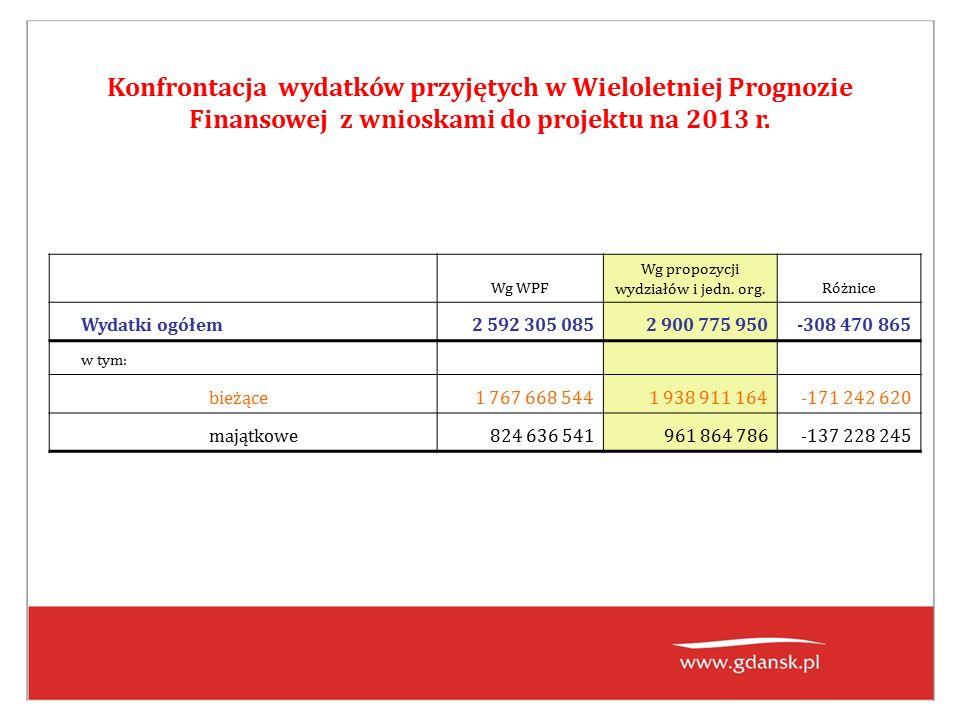 Konfrontacja wydatków przyjętych w Wieloletniej Prognozie Finansowej z wnioskami do projektu na 2013 r.