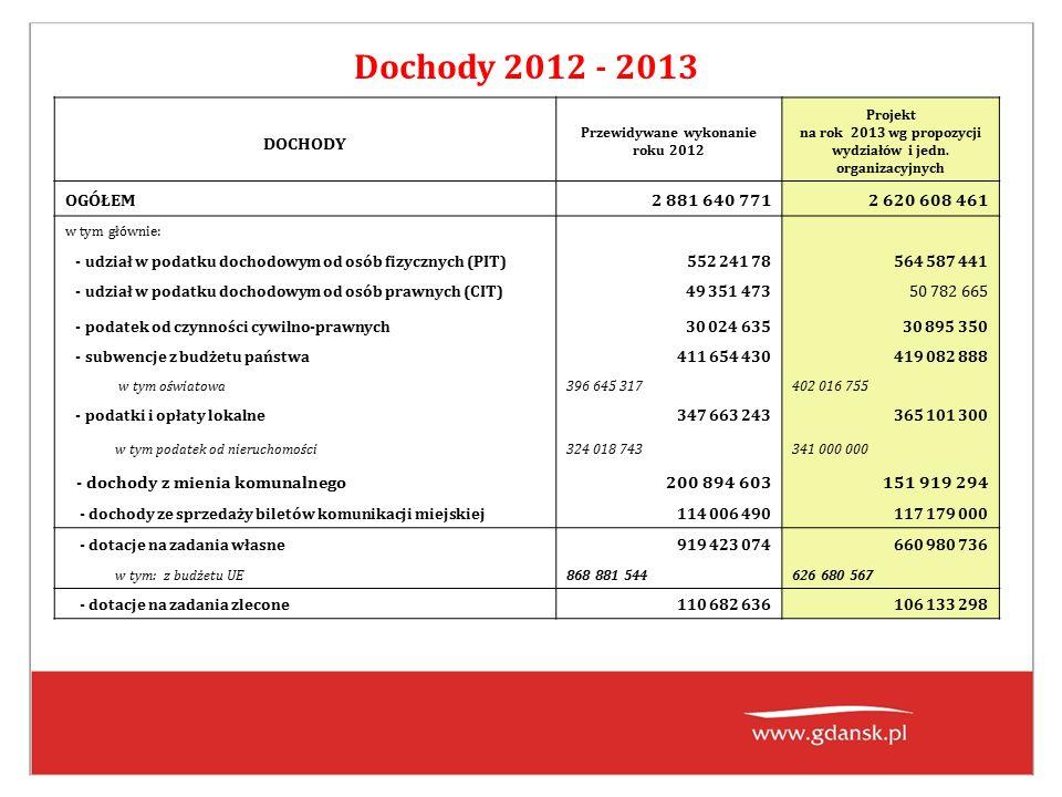 Dochody 2012 - 2013 DOCHODY Przewidywane wykonanie roku 2012 Projekt na rok 2013 wg propozycji wydziałów i jedn.