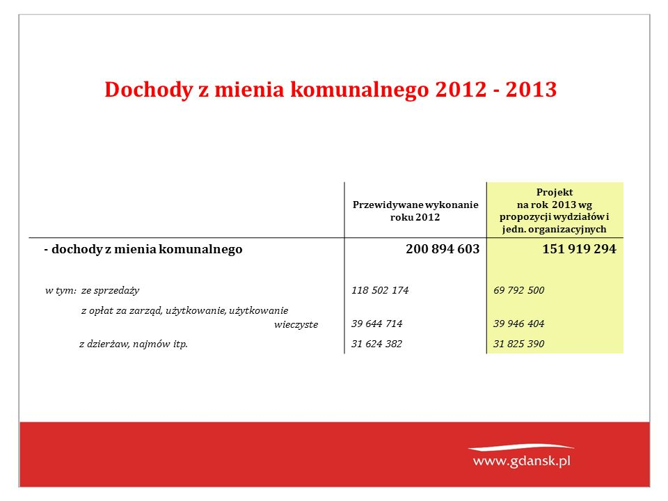 Dochody z mienia komunalnego 2012 - 2013 Przewidywane wykonanie roku 2012 Projekt na rok 2013 wg propozycji wydziałów i jedn.