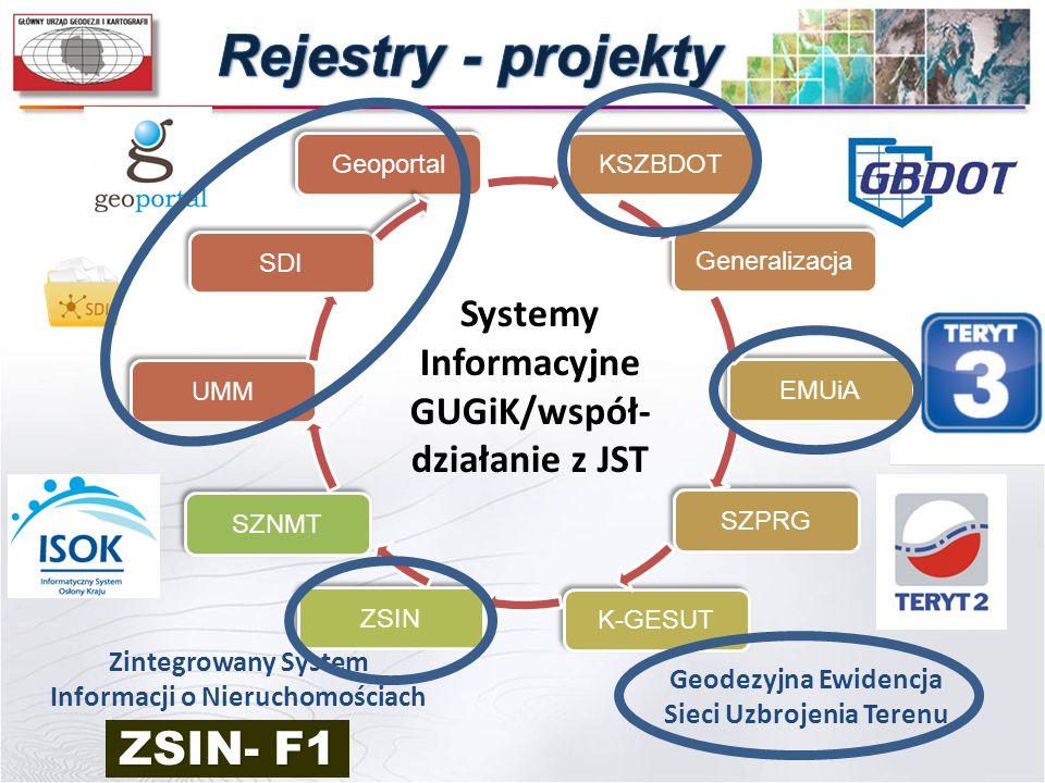 Systemy Informacyjne GUGiK/współ- działanie z JST Geoportal SDI UMM SZPRG EMUiA KSZBDOT Generalizacja SZNMT ZSIN K-GESUT Zintegrowany System Informacj