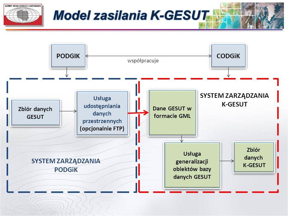 PODGIK CODGiK Zbiór danych GESUT Usługa udostępniania danych przestrzennych (opcjonalnie FTP) Dane GESUT w formacie GML Usługa generalizacji obiektów