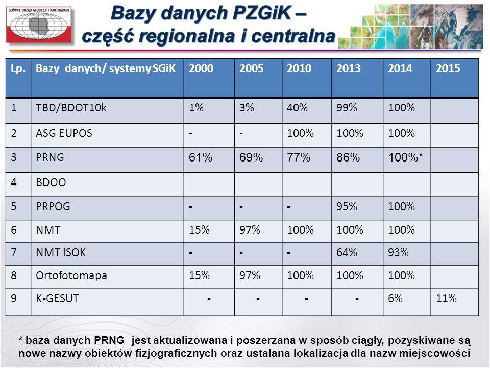 Lp.Bazy danych/ systemy SGiK200020052010201320142015 1TBD/BDOT10k1%3%40%99%100% 2ASG EUPOS--100% 3PRNG 61%69%77%86%100%* 4BDOO 5PRPOG---95%100% 6NMT15