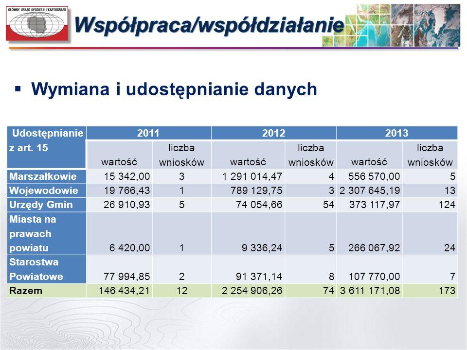 Udostępnianie z art. 15 201120122013 wartość liczba wnioskówwartość liczba wnioskówwartość liczba wniosków Marszałkowie15 342,0031 291 014,474556 570,