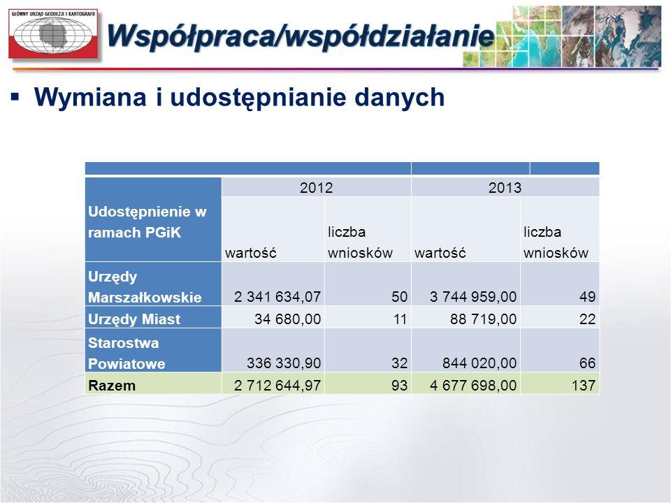 Udostępnienie w ramach PGiK 20122013 wartość liczba wnioskówwartość liczba wniosków Urzędy Marszałkowskie2 341 634,07503 744 959,0049 Urzędy Miast34 6