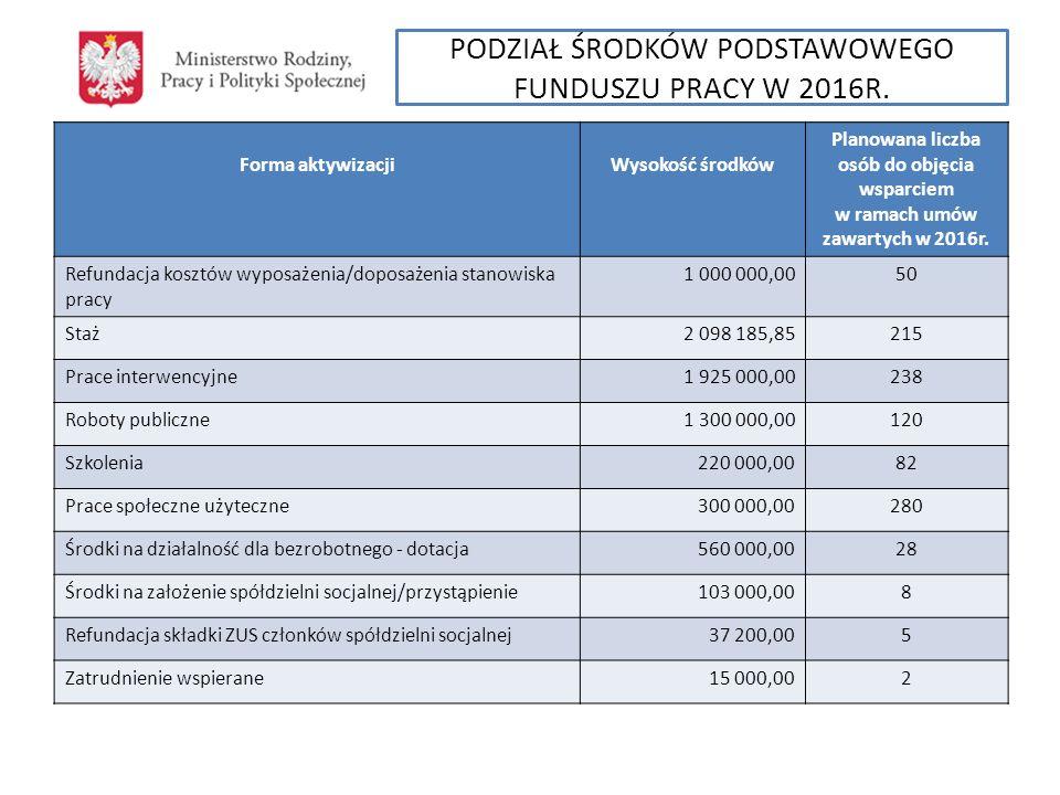 Forma aktywizacjiWysokość środków Planowana liczba osób do objęcia wsparciem w ramach umów zawartych w 2016r Bon stażowy180 000,0020 Bon szkoleniowy65 000,0020 Szkolenia bezrobotnych na podstawie trójstronnych umów szkoleniowych 10 000,0015 Bon zatrudnieniowy450 000,0030 Bon na zasiedlenie75 000,0010 Refundacja pracodawcy kosztów poniesionych na składki na ubezpieczenie społeczne za zatrudnienie bezrobotnych do 30 roku życia, którzy podejmują zatrudnienie po raz pierwszy w życiu 18 500,002 Dofinansowanie wynagrodzenia za zatrudnienie skierowanego bezrobotnego, który ukończył 50 rok życia 395 000,0010 Grant na utworzenie stanowiska w formie telepracy22 200,002 Przygotowanie zawodowe dorosłych200 000,0012 Program Aktywizacja i Integracja170 800,0060