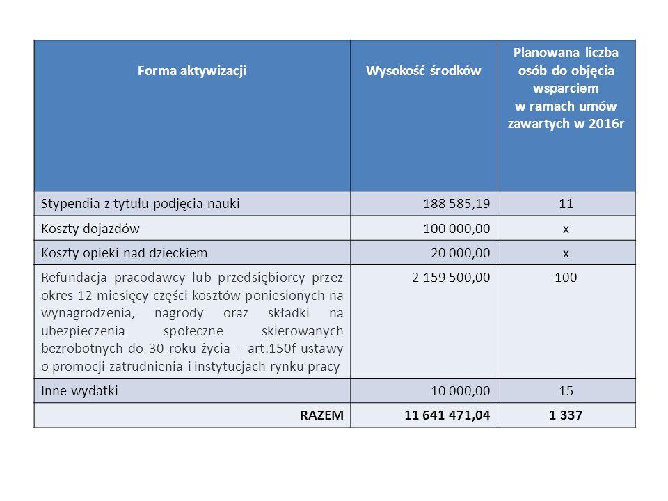 Forma aktywizacjiWysokość środków Planowana liczba osób do objęcia wsparciem w ramach umów zawartych w 2016r Stypendia z tytułu podjęcia nauki188 585,1911 Koszty dojazdów100 000,00x Koszty opieki nad dzieckiem20 000,00x Refundacja pracodawcy lub przedsiębiorcy przez okres 12 miesięcy części kosztów poniesionych na wynagrodzenia, nagrody oraz składki na ubezpieczenia społeczne skierowanych bezrobotnych do 30 roku życia – art.150f ustawy o promocji zatrudnienia i instytucjach rynku pracy 2 159 500,00100 Inne wydatki10 000,0015 RAZEM11 641 471,041 337