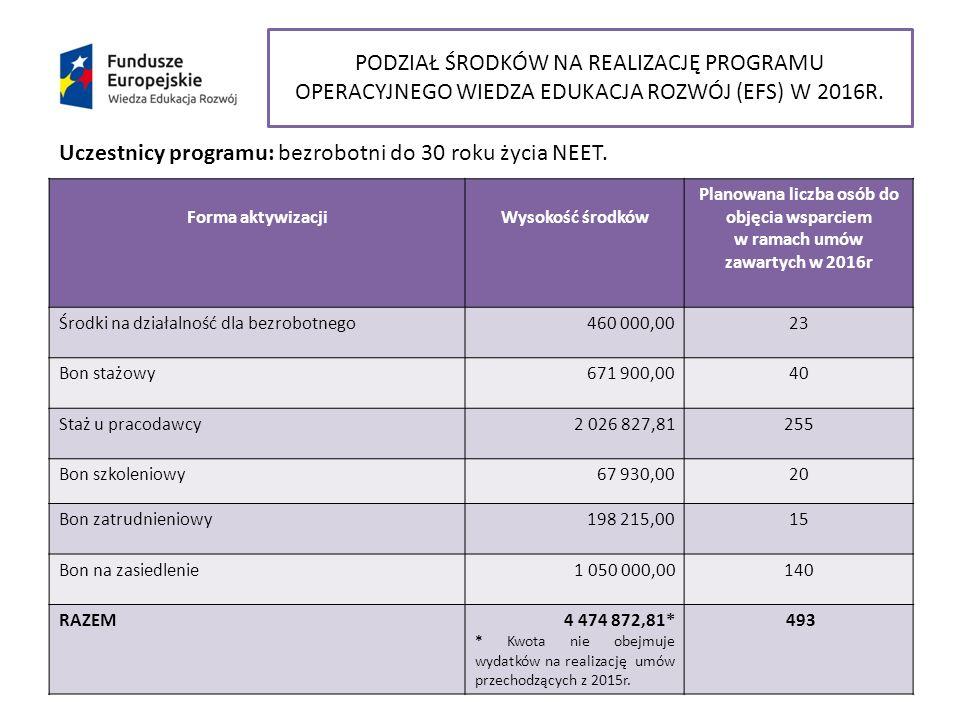 Forma aktywizacjiWysokość środków Planowana liczba osób do objęcia wsparciem w ramach umów zawartych w 2016r Środki na działalność dla bezrobotnego460 000,0023 Bon stażowy671 900,0040 Staż u pracodawcy2 026 827,81255 Bon szkoleniowy67 930,0020 Bon zatrudnieniowy198 215,0015 Bon na zasiedlenie1 050 000,00140 RAZEM4 474 872,81* * Kwota nie obejmuje wydatków na realizację umów przechodzących z 2015r.