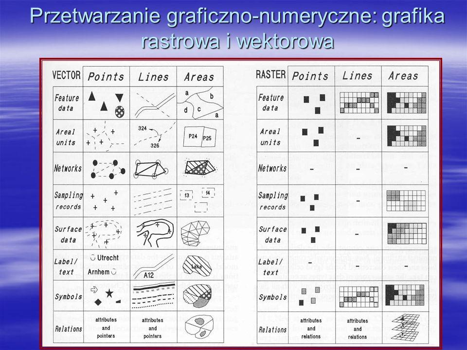 Przetwarzanie graficzno-numeryczne: grafika rastrowa i wektorowa