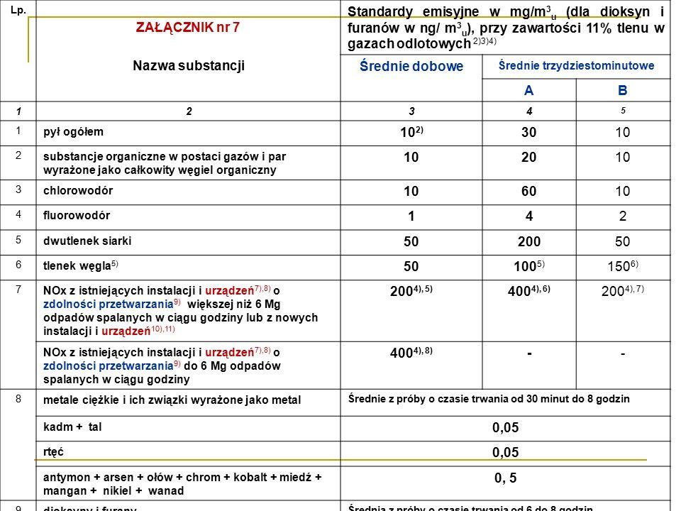 Lp. ZAŁĄCZNIK nr 7 Nazwa substancji Standardy emisyjne w mg/m 3 u (dla dioksyn i furanów w ng/ m 3 u ), przy zawartości 11% tlenu w gazach odlotowych
