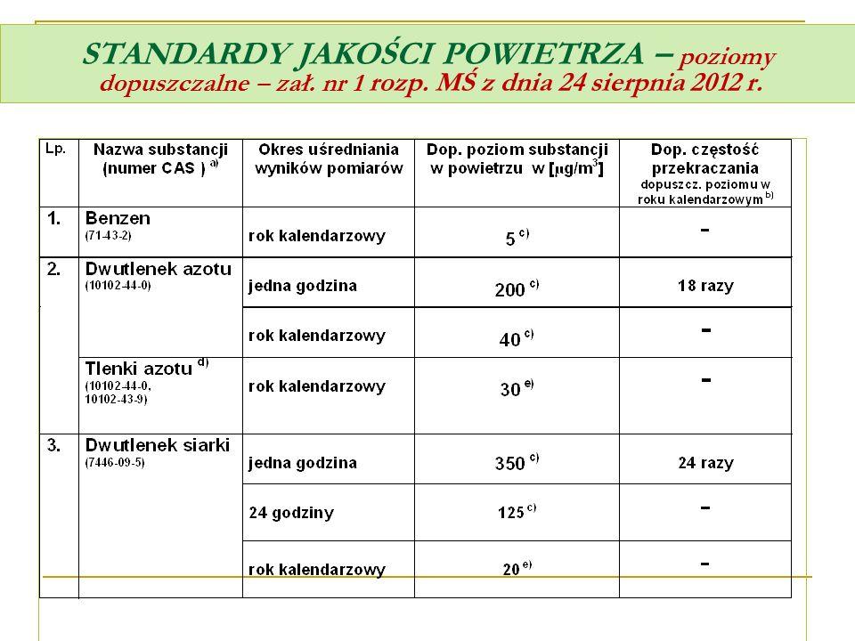 ZAŁĄCZNIK NR 8 Vproc – oznacza objętość gazów odlotowych powstających w czasie prowadzenia procesu obejmującego spalanie paliw (bez spalania odpadów), wyznaczoną dla zawartości tlenu, dla której, zgodnie z przepisami rozporządzenia, należy standaryzować emisje, a w przypadku nieokreślenia w rozporządzeniu takich zawartości tlenu dla instalacji – objętość gazów odlotowych wyznaczoną dla rzeczywistej zawartości tlenu w gazach odlotowych, nierozrzedzonych dodatkiem niepotrzebnego powietrza, Cproc – oznacza standardy emisyjne określone dla niektórych rodzajów instalacji wskazanych w tabelach 2–4 (2-10) niniejszego załącznika do rozporządzenia lub, w przypadku nieokreślenia w tym załączniku takich standardów emisyjnych dla instalacji lub substancji – rzeczywiste wartości stężeń substancji w gazach odlotowych występujące w czasie prowadzenia procesu obejmującego spalanie paliw (bez spalania odpadów), pod warunkiem że taka wielkość emisji substancji nie spowoduje przekraczania dopuszczalnego poziomu substancji w powietrzu lub wartości odniesienia.
