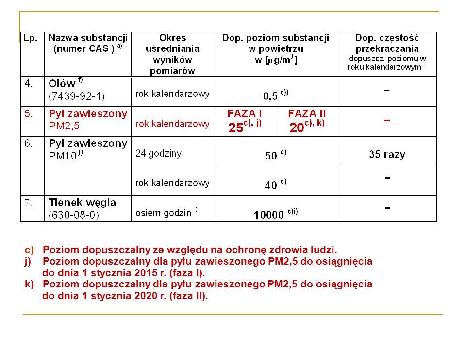 c) Poziom dopuszczalny ze względu na ochronę zdrowia ludzi. j) Poziom dopuszczalny dla pyłu zawieszonego PM2,5 do osiągnięcia do dnia 1 stycznia 2015
