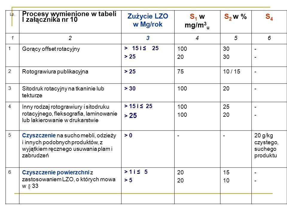 Lp. Procesy wymienione w tabeli I załącznika nr 10 Zużycie LZO w Mg/rok S 1 w mg/m 3 u S 2 w %S4S4 1 23456 1 Gorący offset rotacyjny > 15 i ≤ 25 > 25