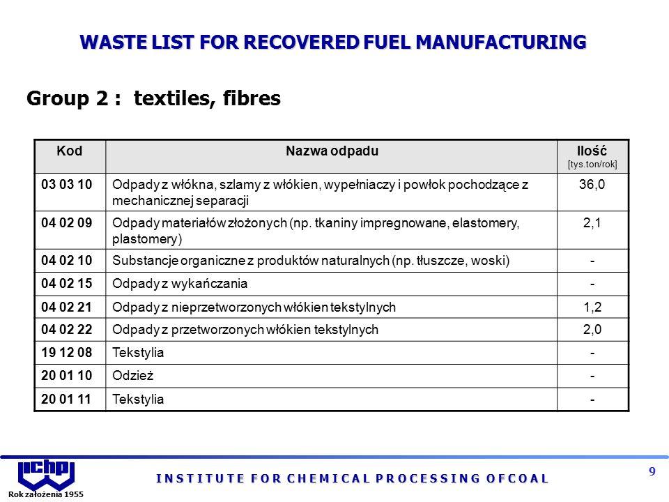 I N S T I T U T E F O R C H E M I C A L P R O C E S S I N G O F C O A L 9 Rok założenia 1955 Group 2 : textiles, fibres KodNazwa odpaduIlość [tys.ton/rok] 03 03 10Odpady z włókna, szlamy z włókien, wypełniaczy i powłok pochodzące z mechanicznej separacji 36,0 04 02 09Odpady materiałów złożonych (np.