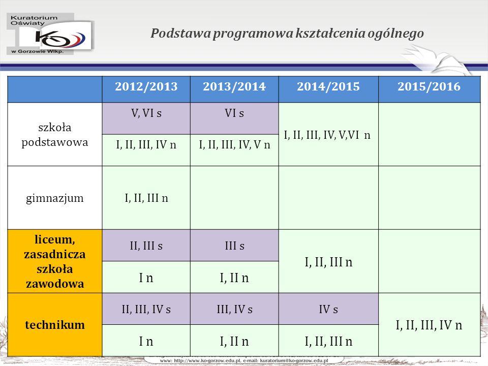 Podstawa programowa kształcenia ogólnego 2012/20132013/20142014/20152015/2016 szkoła podstawowa V, VI sVI s I, II, III, IV, V,VI n I, II, III, IV nI, II, III, IV, V n gimnazjumI, II, III n liceum, zasadnicza szkoła zawodowa II, III sIII s I, II, III n I nI, II n technikum II, III, IV sIII, IV sIV s I, II, III, IV n I nI, II nI, II, III n