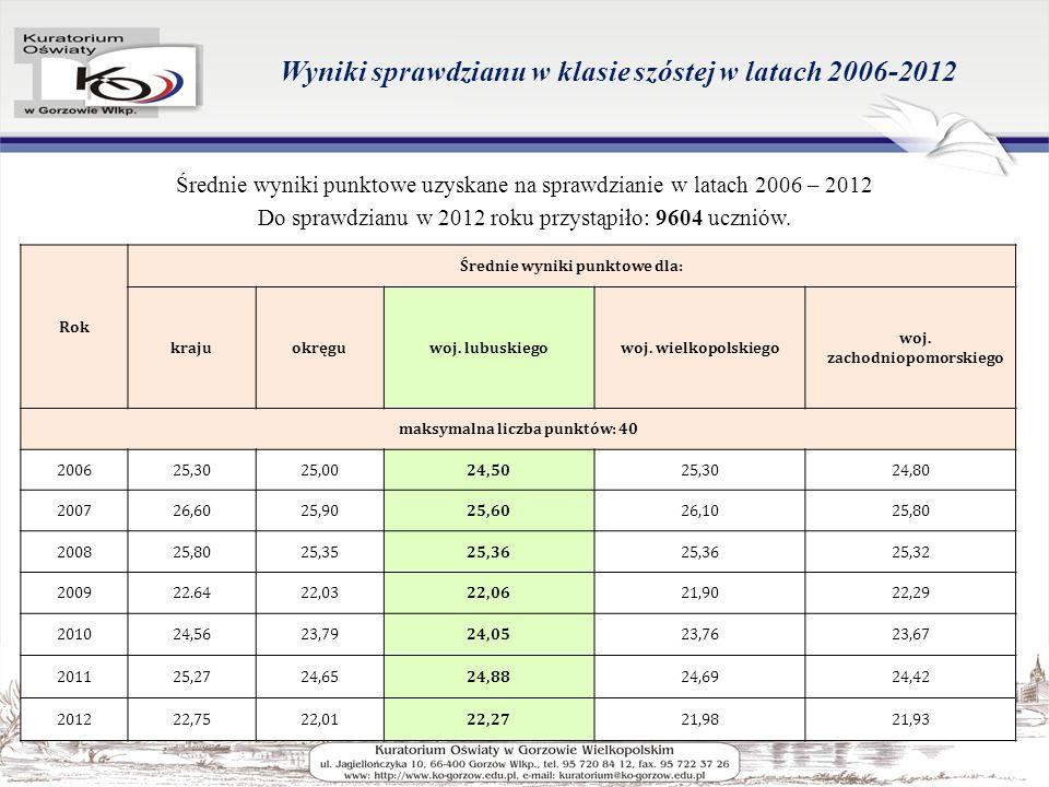 Wyniki sprawdzianu w klasie szóstej w latach 2006-2012 Średnie wyniki punktowe uzyskane na sprawdzianie w latach 2006 – 2012 Do sprawdzianu w 2012 roku przystąpiło: 9604 uczniów.