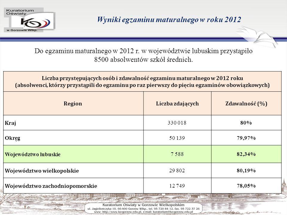 Wyniki egzaminu maturalnego w roku 2012 Do egzaminu maturalnego w 2012 r.