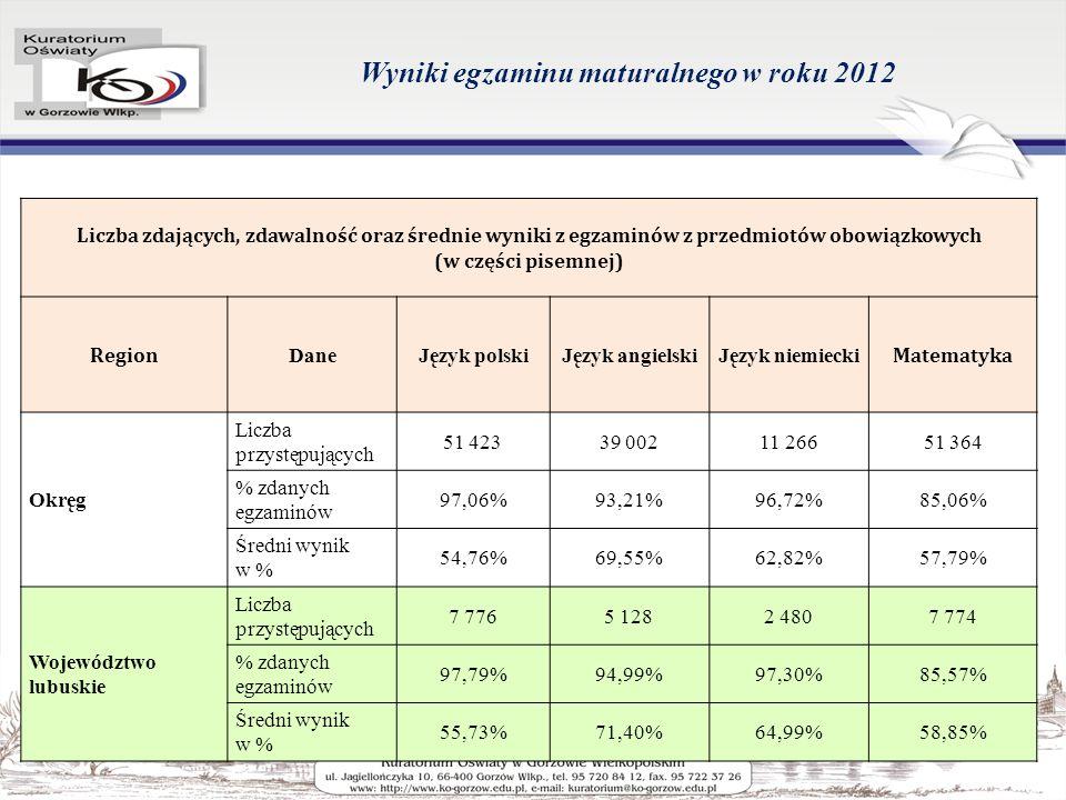 Wyniki egzaminu maturalnego w roku 2012 Liczba zdających, zdawalność oraz średnie wyniki z egzaminów z przedmiotów obowiązkowych (w części pisemnej) Region DaneJęzyk polskiJęzyk angielskiJęzyk niemiecki Matematyka Okręg Liczba przystępujących 51 42339 00211 26651 364 % zdanych egzaminów 97,06%93,21%96,72%85,06% Średni wynik w % 54,76%69,55%62,82%57,79% Województwo lubuskie Liczba przystępujących 7 7765 1282 4807 774 % zdanych egzaminów 97,79%94,99%97,30%85,57% Średni wynik w % 55,73%71,40%64,99%58,85%