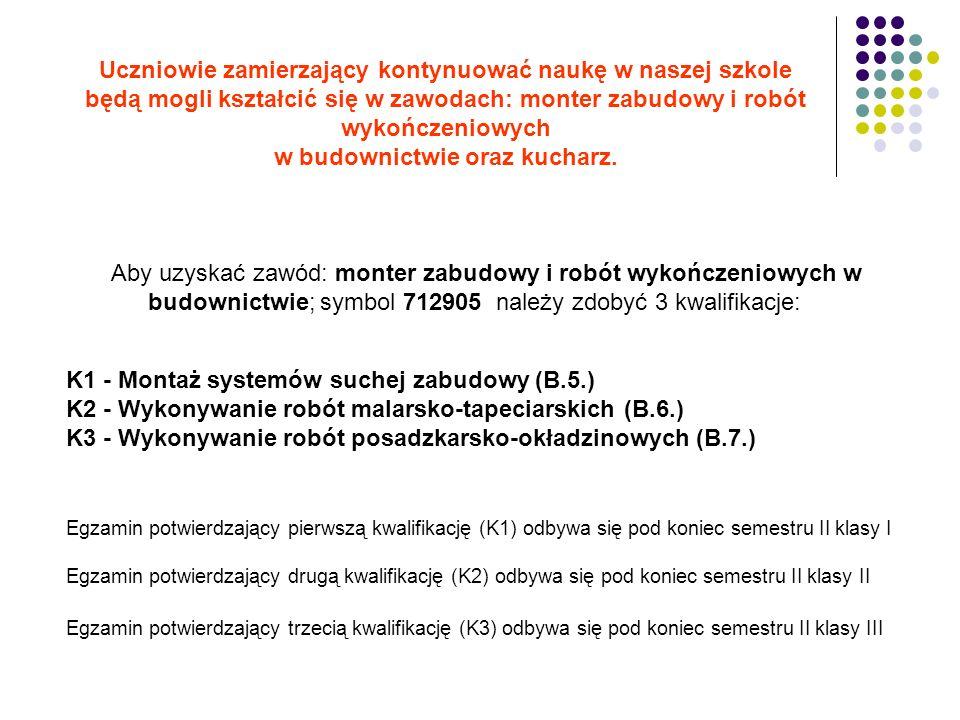 Aby uzyskać zawód: monter zabudowy i robót wykończeniowych w budownictwie; symbol 712905 należy zdobyć 3 kwalifikacje: K1 - Montaż systemów suchej zabudowy (B.5.) K2 - Wykonywanie robót malarsko-tapeciarskich (B.6.) K3 - Wykonywanie robót posadzkarsko-okładzinowych (B.7.) Egzamin potwierdzający pierwszą kwalifikację (K1) odbywa się pod koniec semestru II klasy I Egzamin potwierdzający drugą kwalifikację (K2) odbywa się pod koniec semestru II klasy II Egzamin potwierdzający trzecią kwalifikację (K3) odbywa się pod koniec semestru II klasy III Uczniowie zamierzający kontynuować naukę w naszej szkole będą mogli kształcić się w zawodach: monter zabudowy i robót wykończeniowych w budownictwie oraz kucharz.