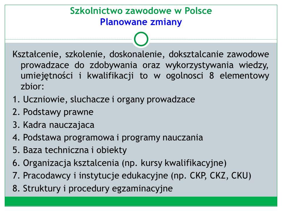 Szkolnictwo zawodowe w Polsce Planowane zmiany Kształcenie, szkolenie, doskonalenie, doksztalcanie zawodowe prowadzace do zdobywania oraz wykorzystywania wiedzy, umiejętności i kwalifikacji to w ogolnosci 8 elementowy zbior: 1.