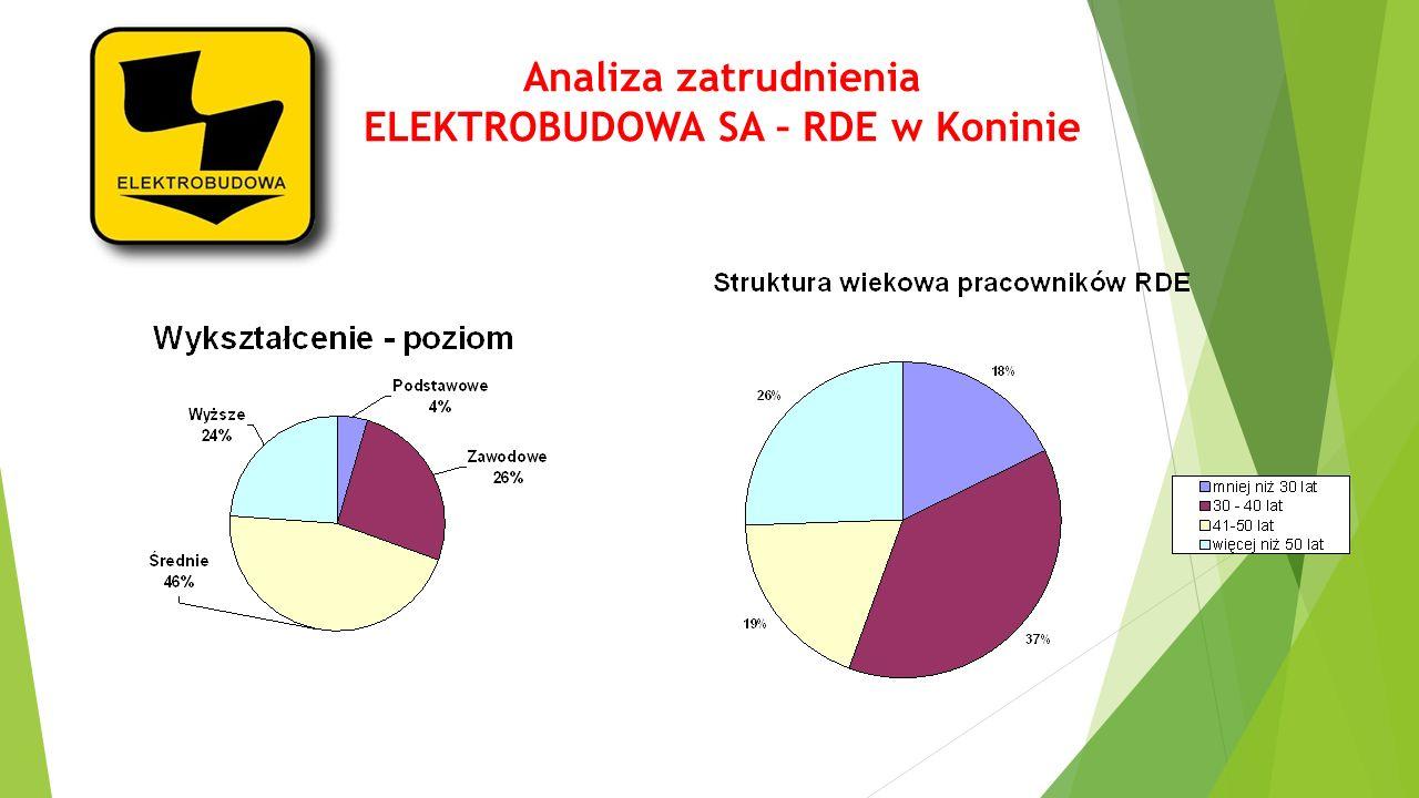 Analiza zatrudnienia ELEKTROBUDOWA SA – RDE w Koninie