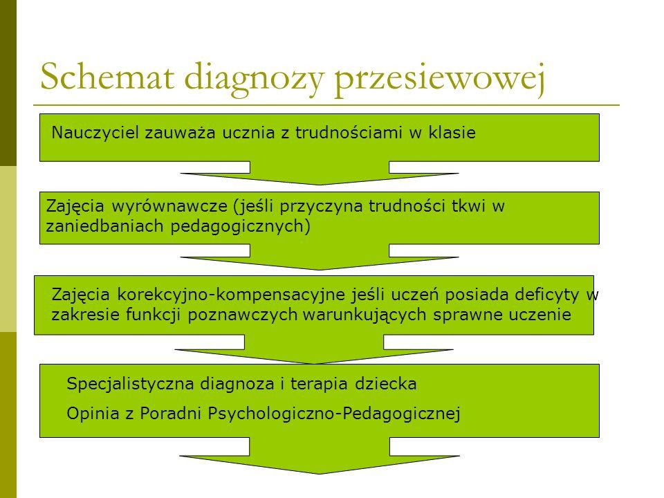Schemat diagnozy przesiewowej Nauczyciel zauważa ucznia z trudnościami w klasie Zajęcia wyrównawcze (jeśli przyczyna trudności tkwi w zaniedbaniach pe