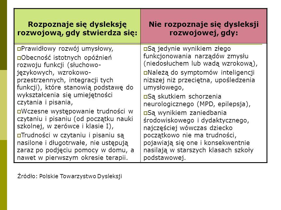Rozpoznaje się dysleksję rozwojową, gdy stwierdza się: Nie rozpoznaje się dysleksji rozwojowej, gdy:  Prawidłowy rozwój umysłowy,  Obecność istotnyc