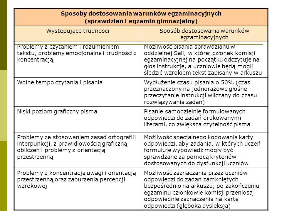 Sposoby dostosowania warunków egzaminacyjnych (sprawdzian i egzamin gimnazjalny) Występujące trudnościSposób dostosowania warunków egzaminacyjnych Pro