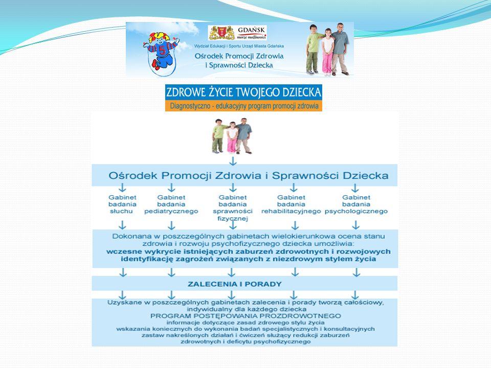 W roku 2007 OPZiSDz realizował szkolenia dla osób realizujących zadania związane z medycyną szkolną:  Problematyka wad postawy ciała wieku rozwojowego  Zaburzenia odżywiania – anoreksja, bulimia, otyłość