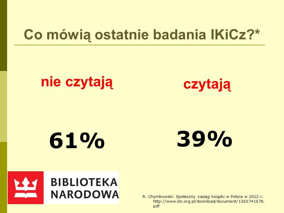 Co mówią ostatnie badania IKiCz * nie czytają 61% czytają 39% R.