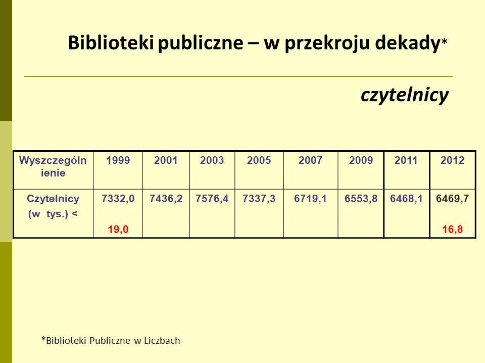 Biblioteki publiczne – w przekroju dekady * czytelnicy Wyszczególn ienie 19992001200320052007200920112012 Czytelnicy (w tys.) < 7332,0 19,0 7436,27576,47337,36719,16553,86468,16469,7 16,8 *Biblioteki Publiczne w Liczbach