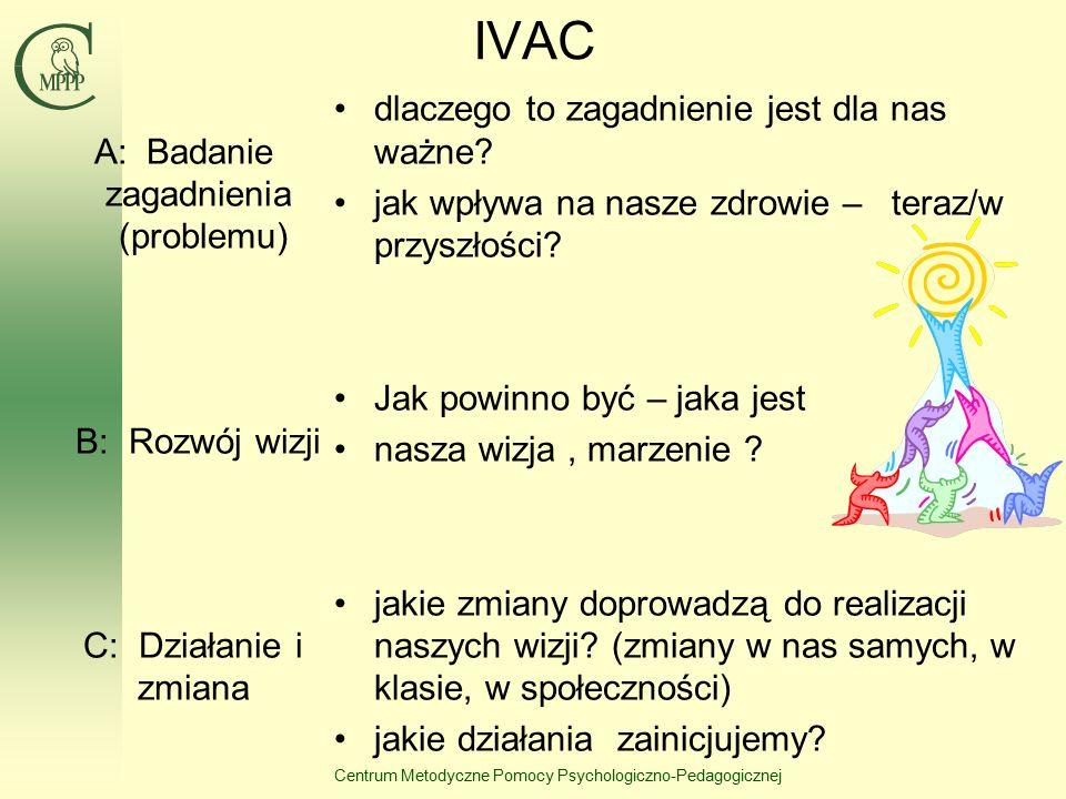 Centrum Metodyczne Pomocy Psychologiczno-Pedagogicznej IVAC A: Badanie zagadnienia (problemu) B: Rozwój wizji C: Działanie i zmiana dlaczego to zagadnienie jest dla nas ważne.