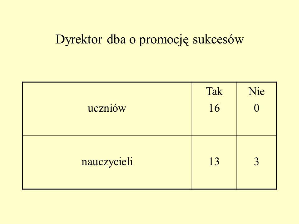 Styl zarządzania szkołą sprzyja: samorealizacji pracowników szkoły Tak 16 Nie 1 dialogowi 161 wymianie doświadczeń 161 partnerstwu 161