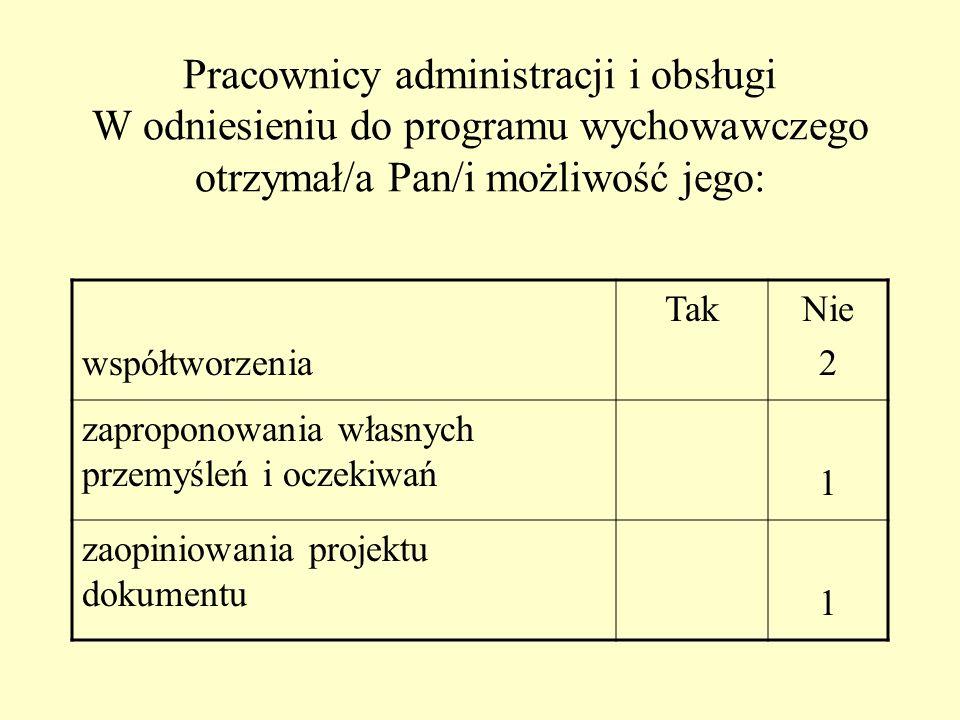 Dyrektor dba o promocję sukcesów uczniów Tak 16 Nie 0 nauczycieli133