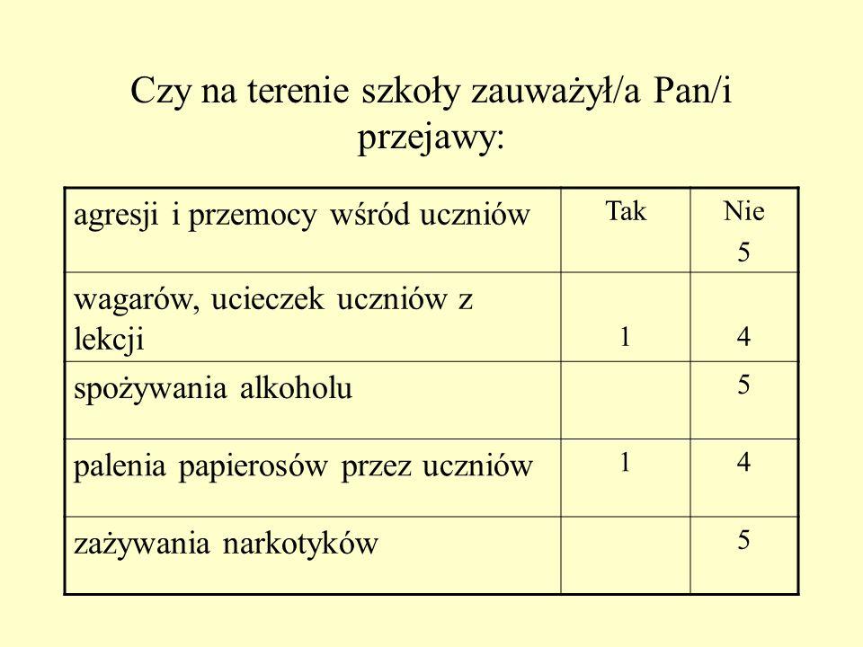 Pracownicy administracji i obsługi W odniesieniu do programu wychowawczego otrzymał/a Pan/i możliwość jego: współtworzenia TakNie 2 zaproponowania wła