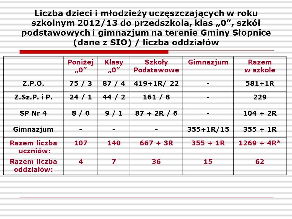 """Liczba dzieci i młodzieży uczęszczających w roku szkolnym 2012/13 do przedszkola, klas """"0 , szkół podstawowych i gimnazjum na terenie Gminy Słopnice (dane z SIO) / liczba oddziałów Poniżej """"0 Klasy """"0 Szkoły Podstawowe GimnazjumRazem w szkole Z.P.O.75 / 387 / 4419+1R/ 22-581+1R Z.Sz.P."""
